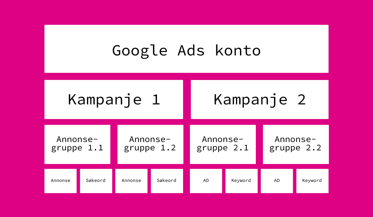 Struktur i Google Ads